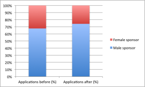Proportion of male/female applications before and after 9 July 2012