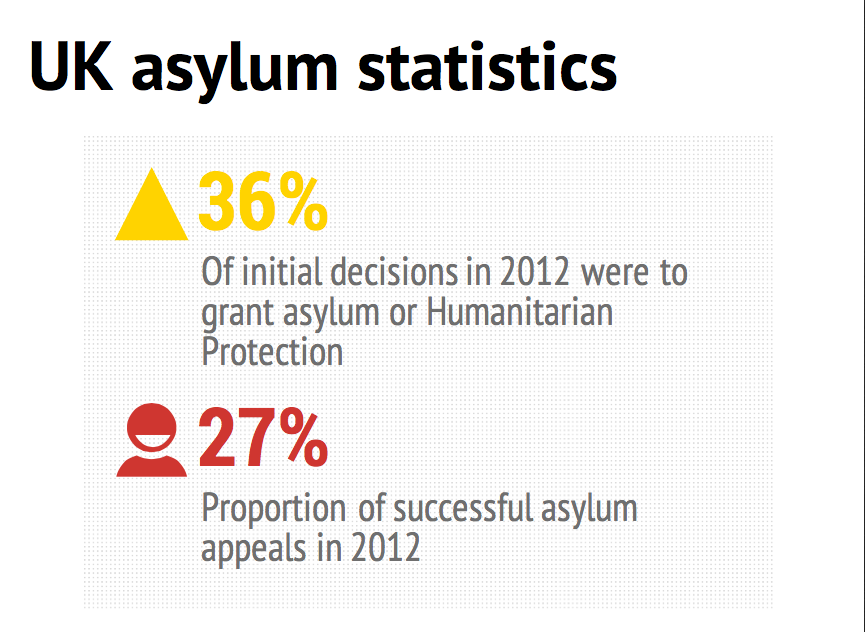 Infographics of the latest UK asylum statistics