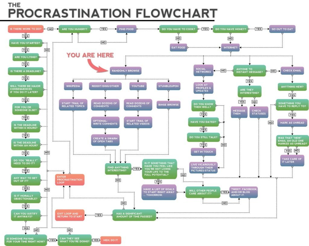 Less simple procrastination flowchart.  I wonder what the person who invented this chart was supposed to be doing at the time?  Because it wasn't this