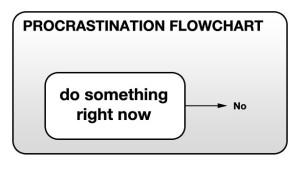 Simple procrastination flowchart
