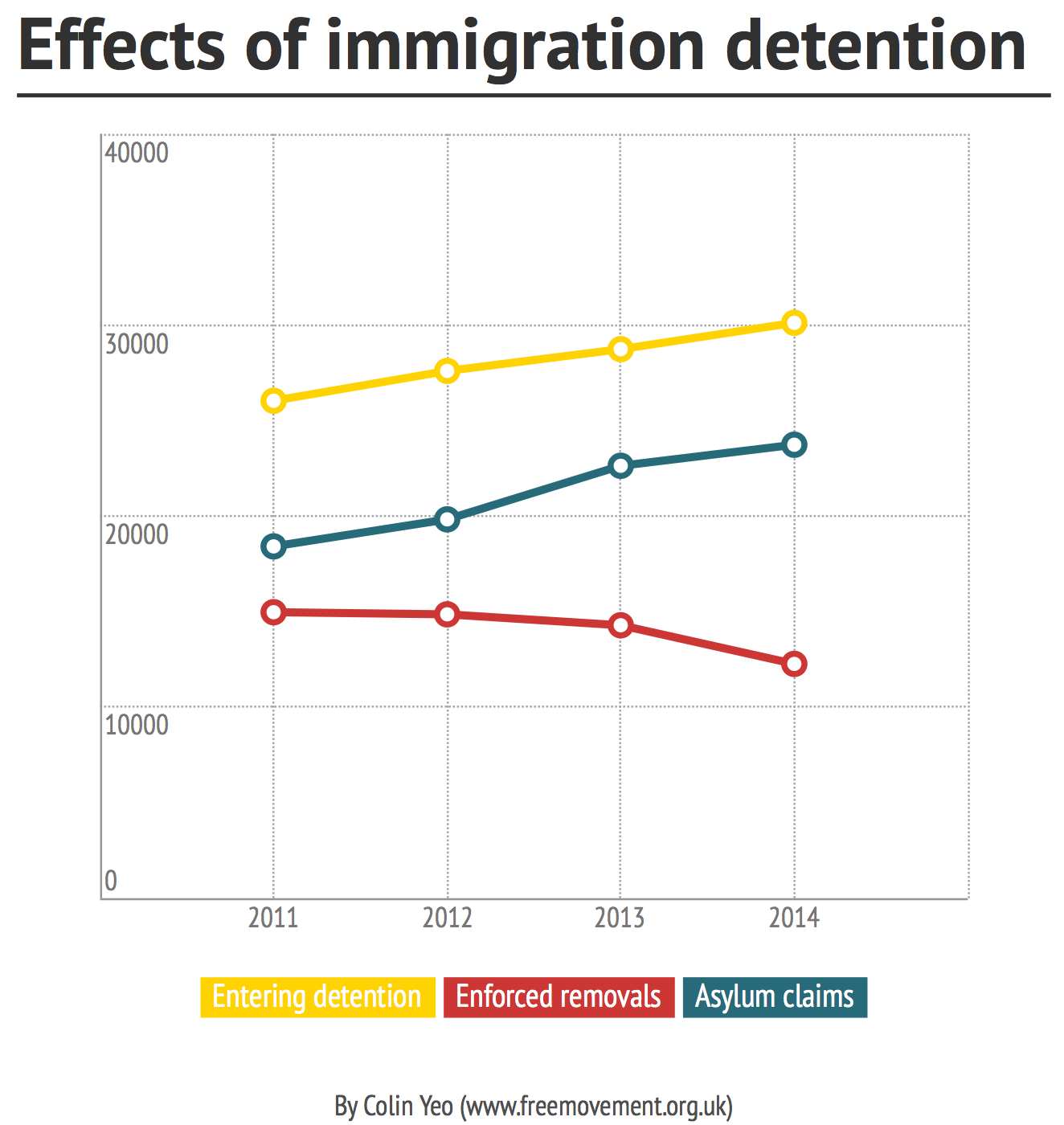 Does detention increase removals and decrease asylum claims?