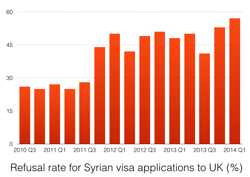 Refusal rate for Syrian visa applications to UK