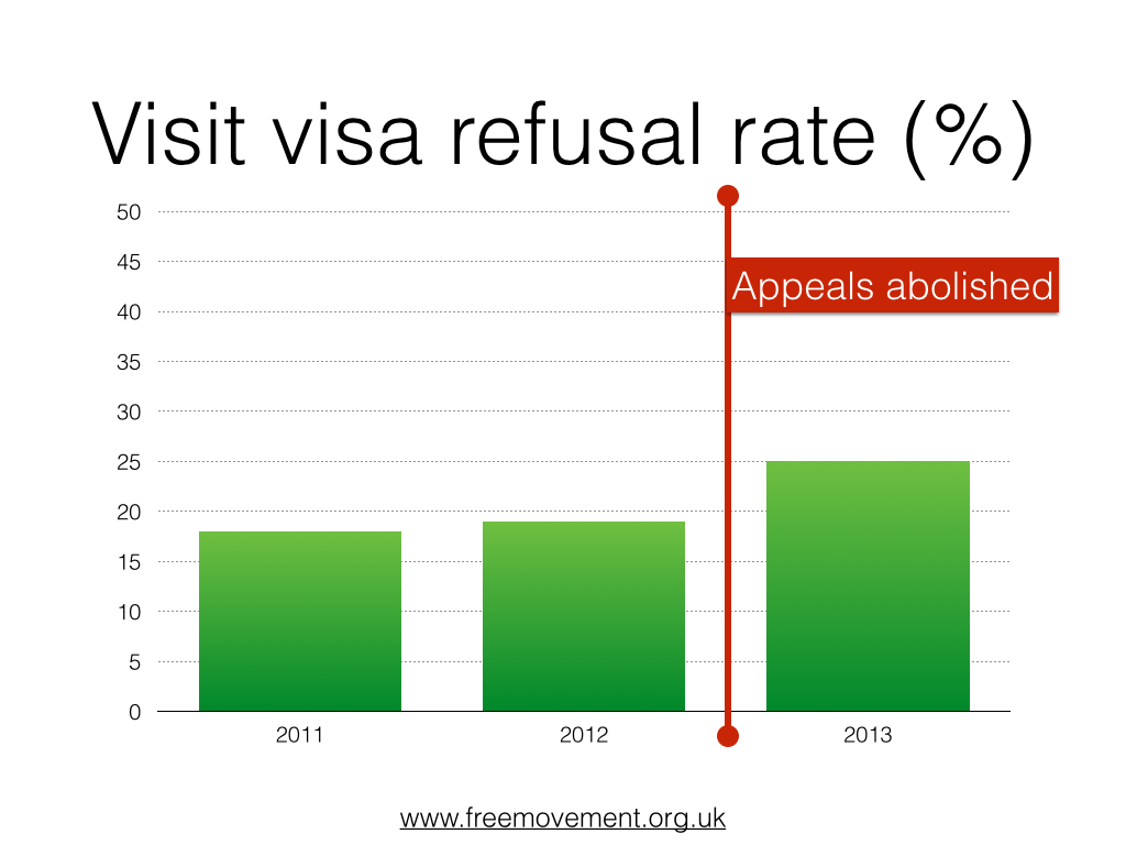 Refusal rate for family visit visas jumped after appeals abolished
