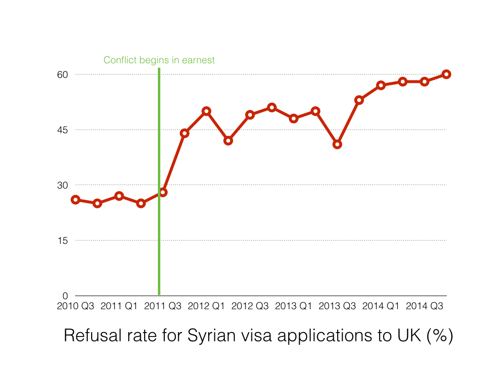 Syrian visa refusal rate updated.001