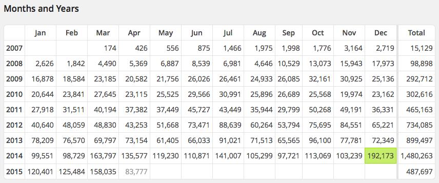 Site_Stats_‹_Free_Movement_—_WordPress
