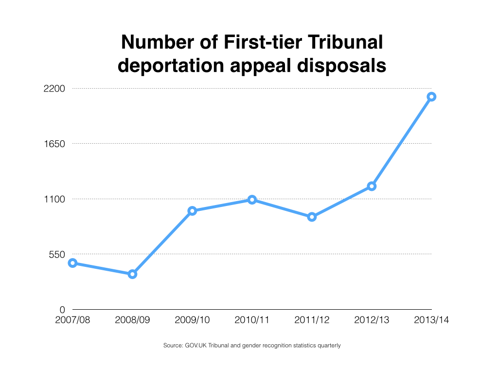 Number of First-tier Tribunal deportation appeal disposals
