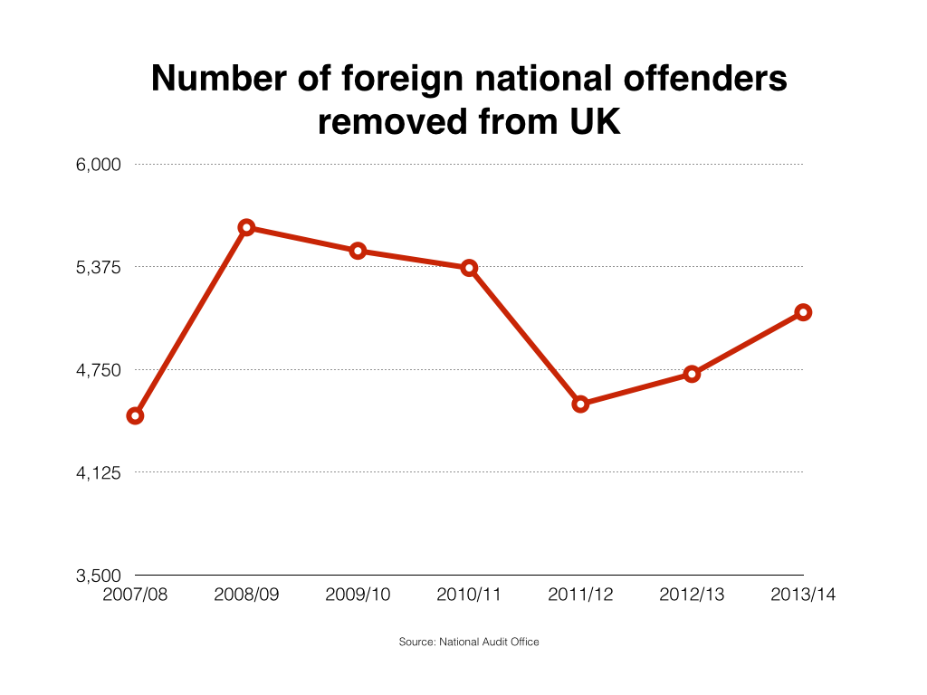 Number of foreign national offenders removed from UK