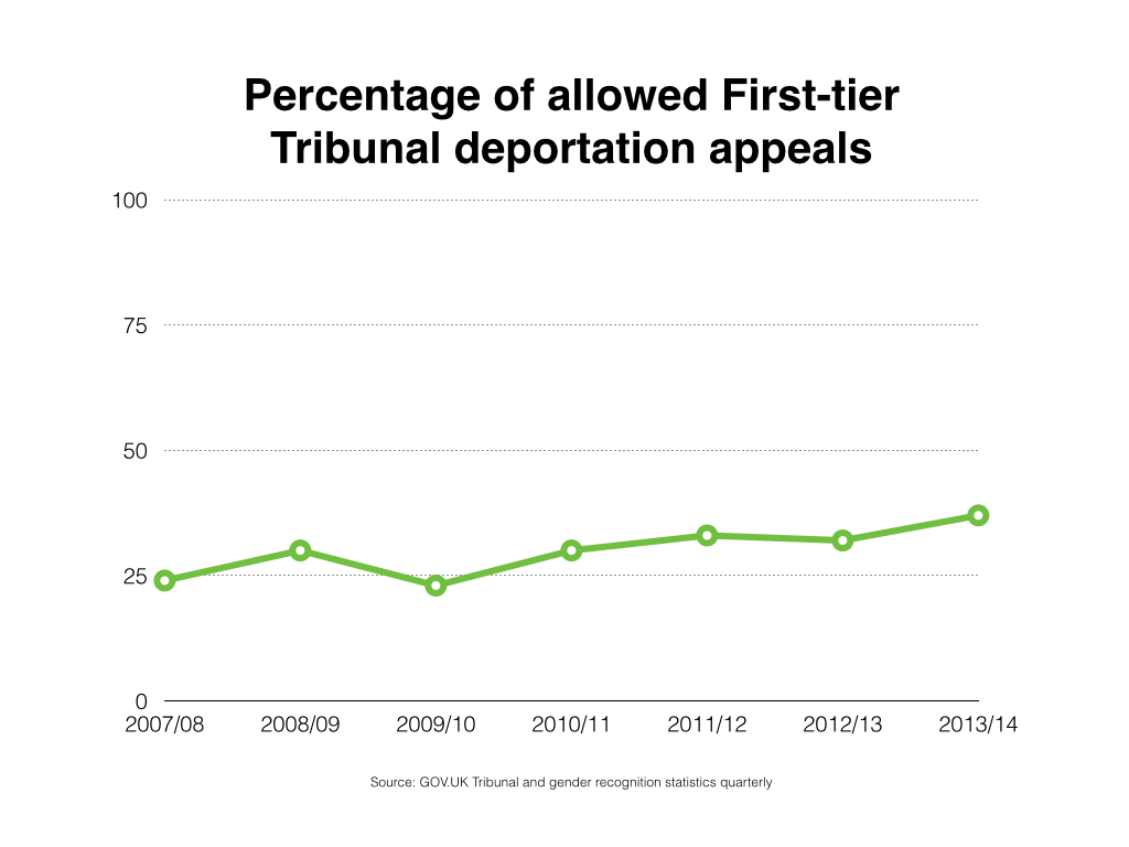 Percentage of allowed First-tier Tribunal deportation appeals