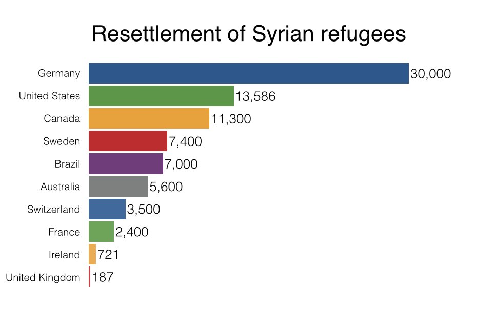 Resettlement of Syrian refugees: UK bottom of league table