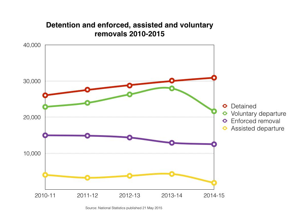 Detention vs removals 2010-14.001
