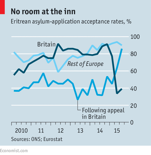 The Economist on the Eritrean asylum grant and appeal rates