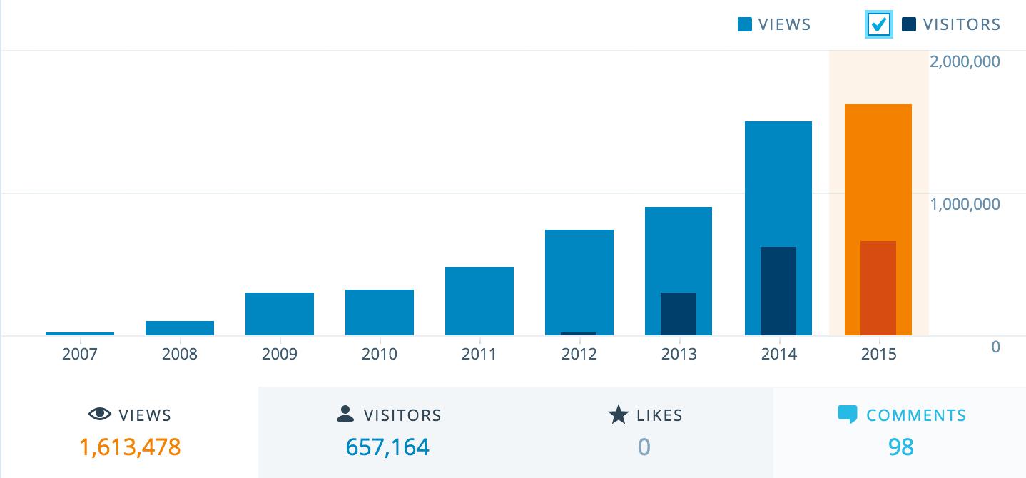 Stats_‹_Free_Movement_—_WordPress_com