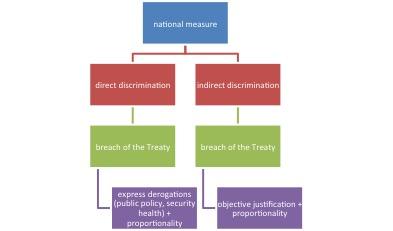 The non-discrimination principle