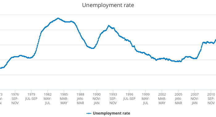 Unemployment_rate_-_Office_for_National_Statistics-700×382