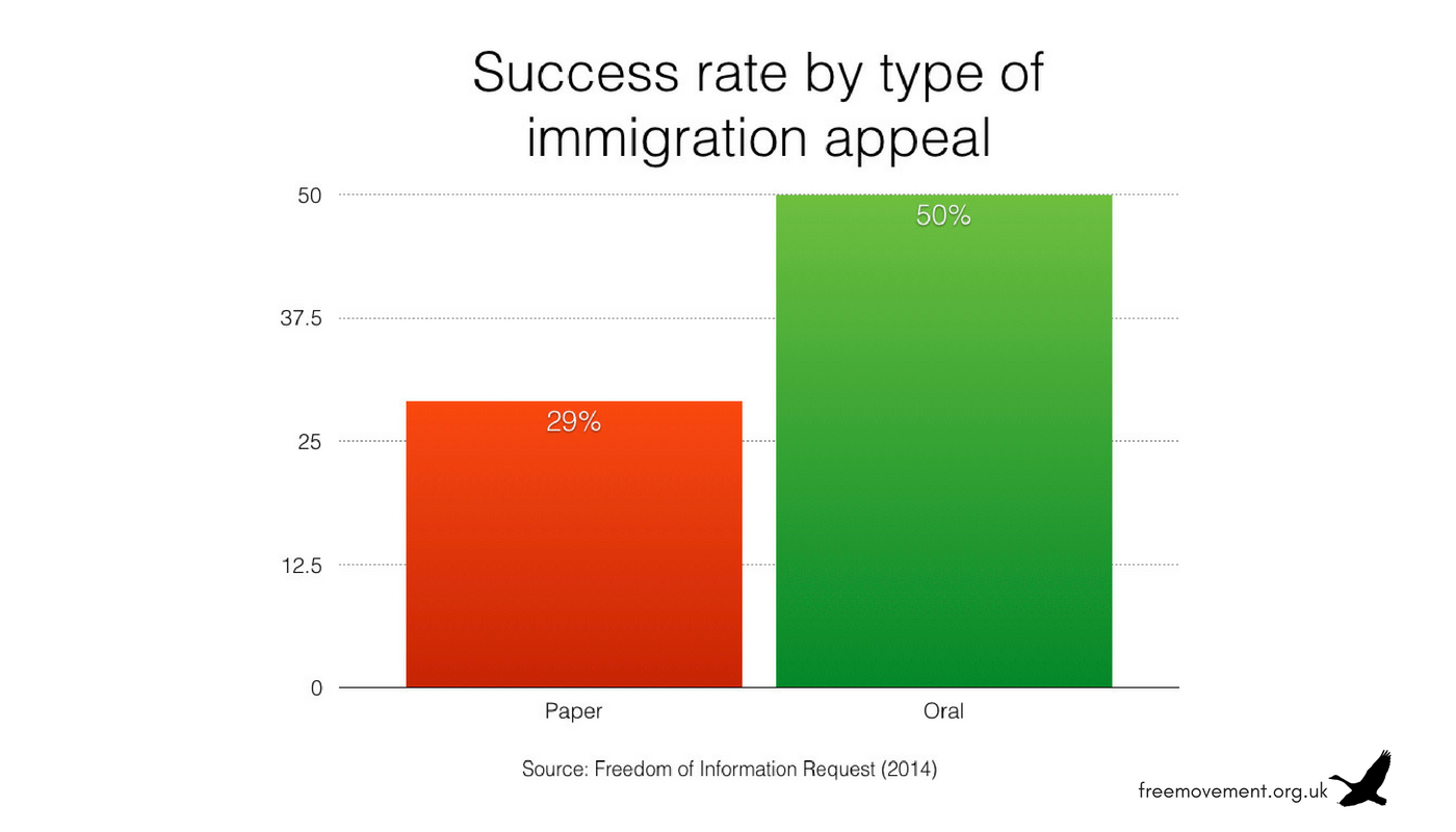 Success rate for oral compared to paper immigration appeals