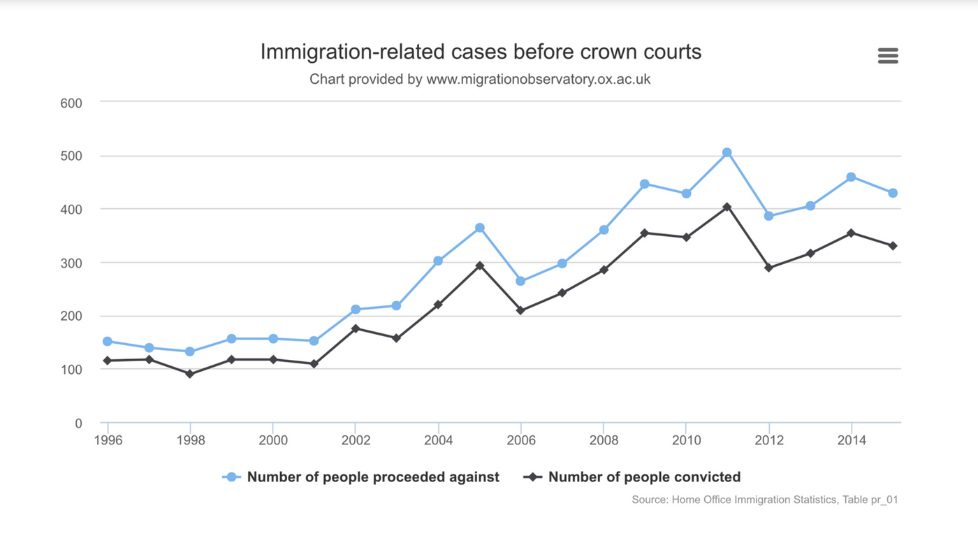 Immigration Offences: Trends in Legislation and Criminal and Civil Enforcement