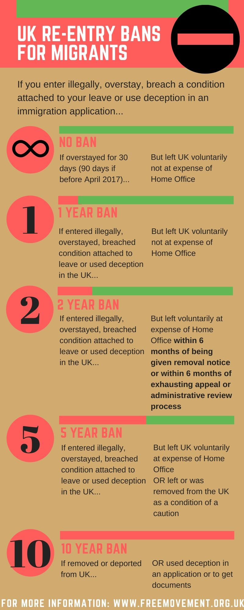General grounds for refusal: understanding re-entry bans | Free Movement