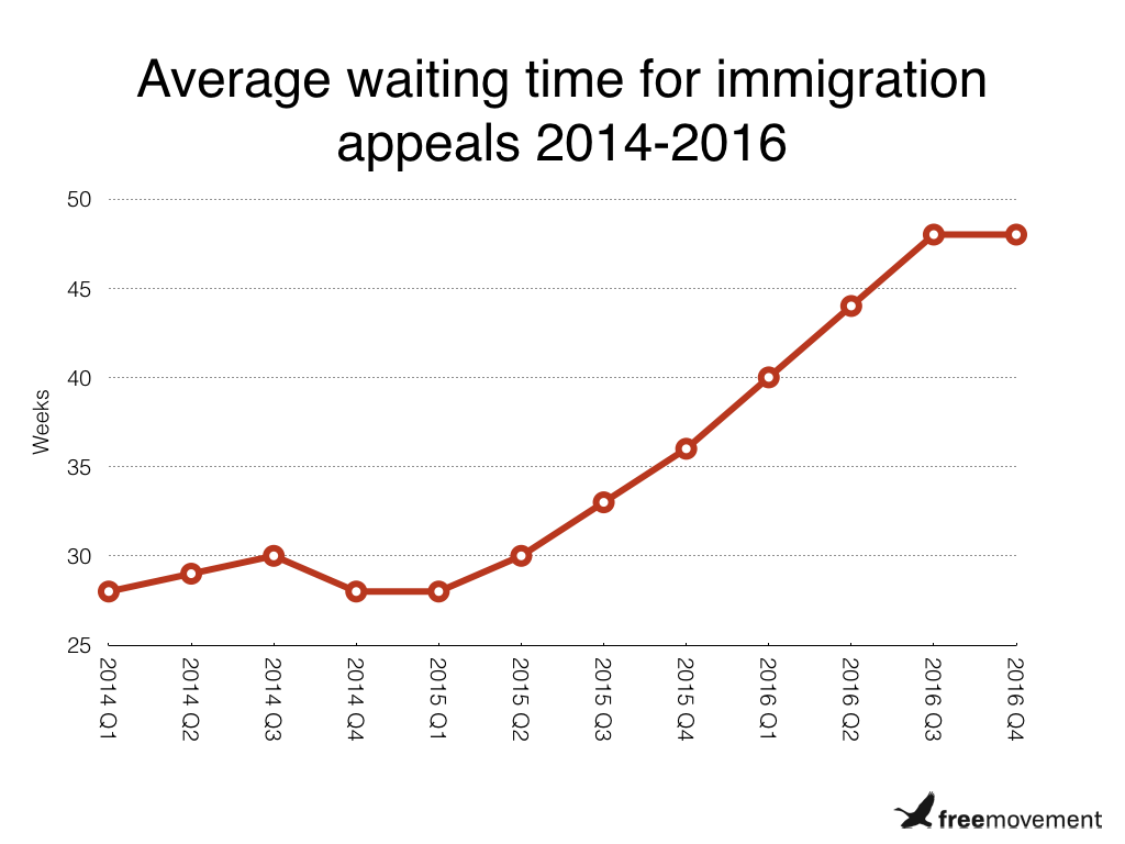 Waiting time in the immigration tribunal now 83 weeks for some appeals