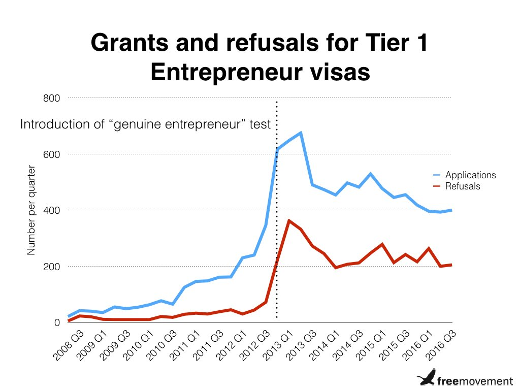 Tier 1 (Entrepreneur) visas: is Britain open for business?