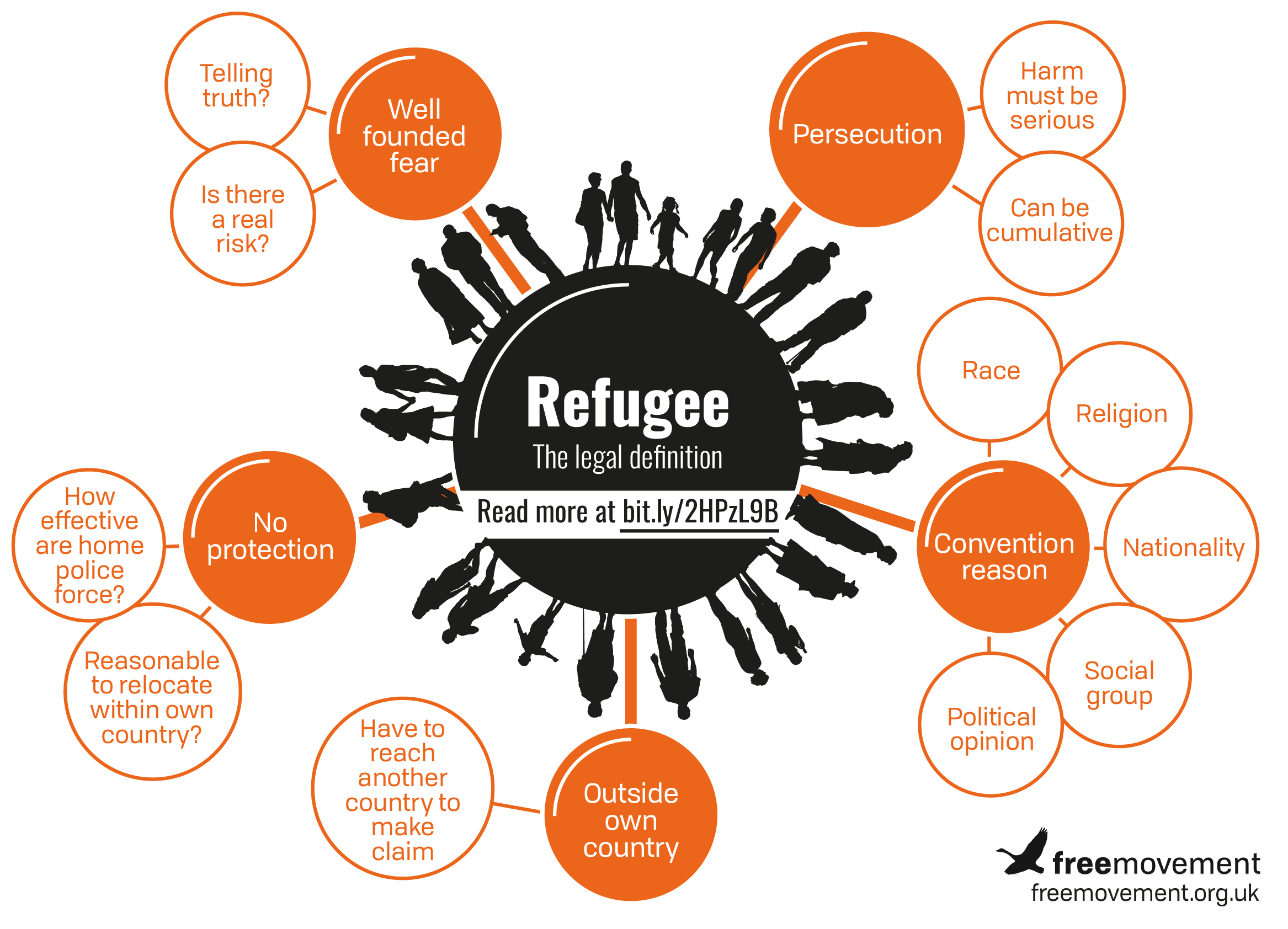 Intermediate: Refugee law in the UK: 3 CPD