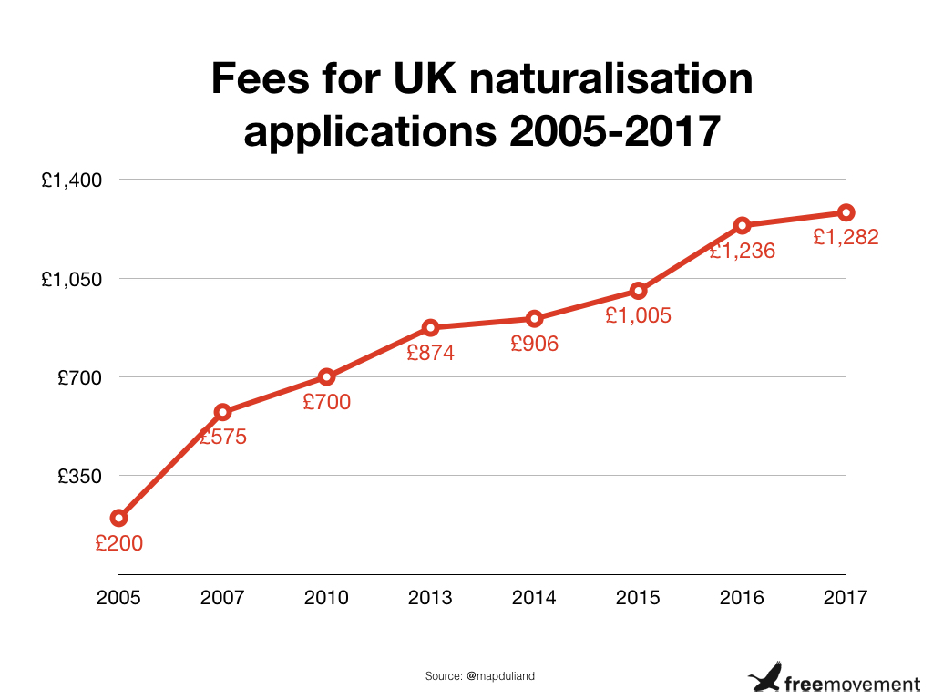 Fees for UK naturalisation applications 2005-2017.jpeg