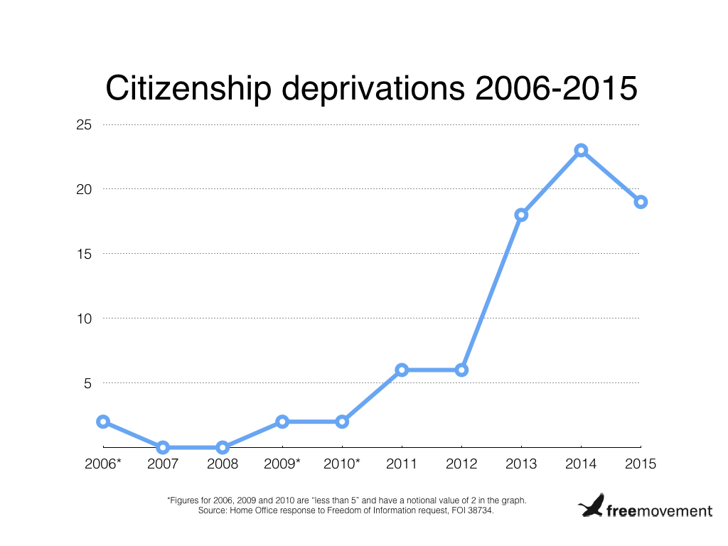 How is the government using its increased powers to strip British people of their citizenship?