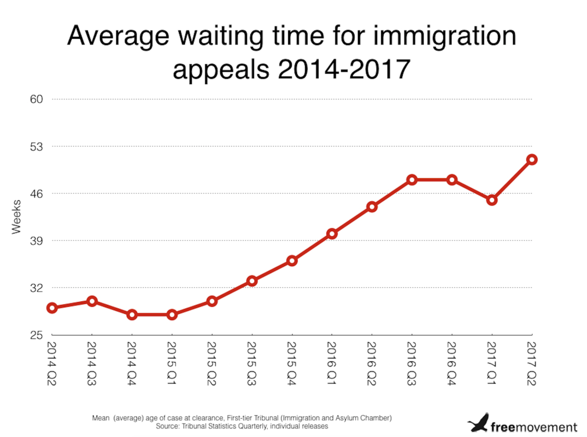 Immigration appeal waiting times rise 13%, now take a year on average