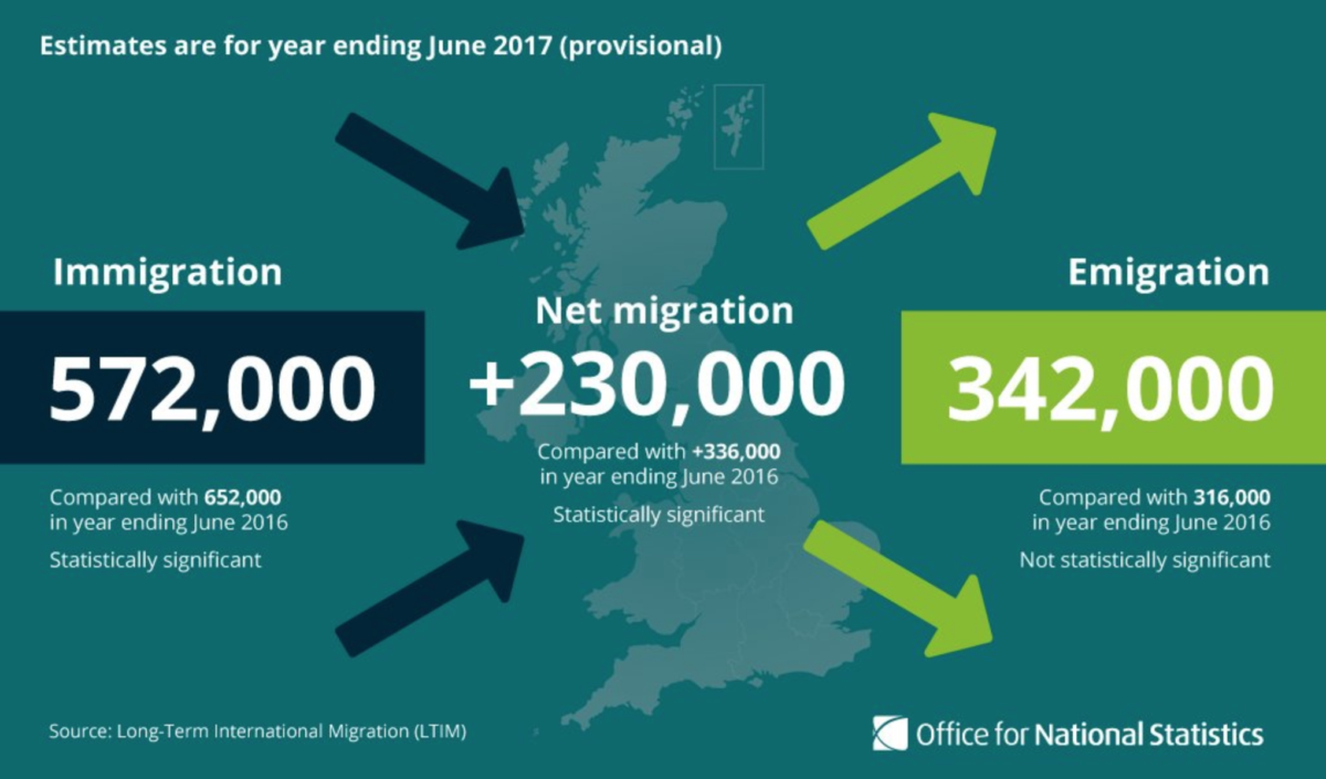 Six things we learned from today's migration statistics