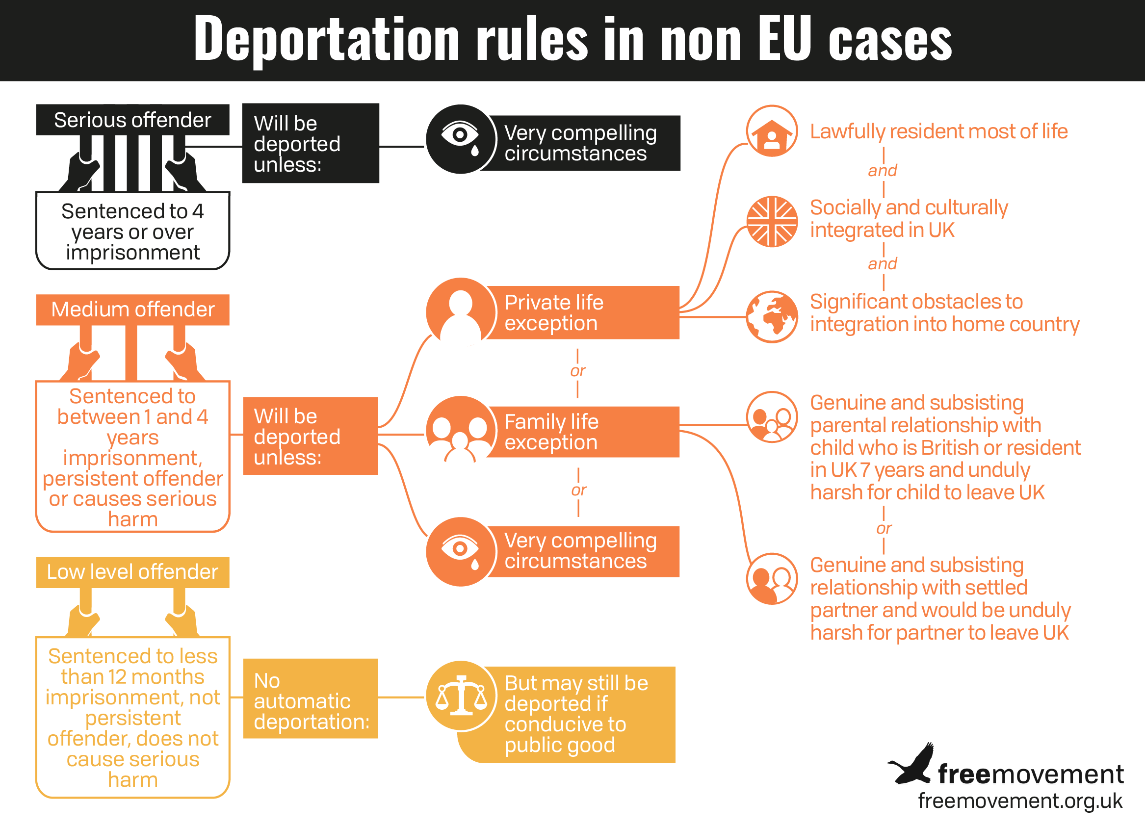 Advanced: Deportation of non EU and EU nationals: 4 CPD