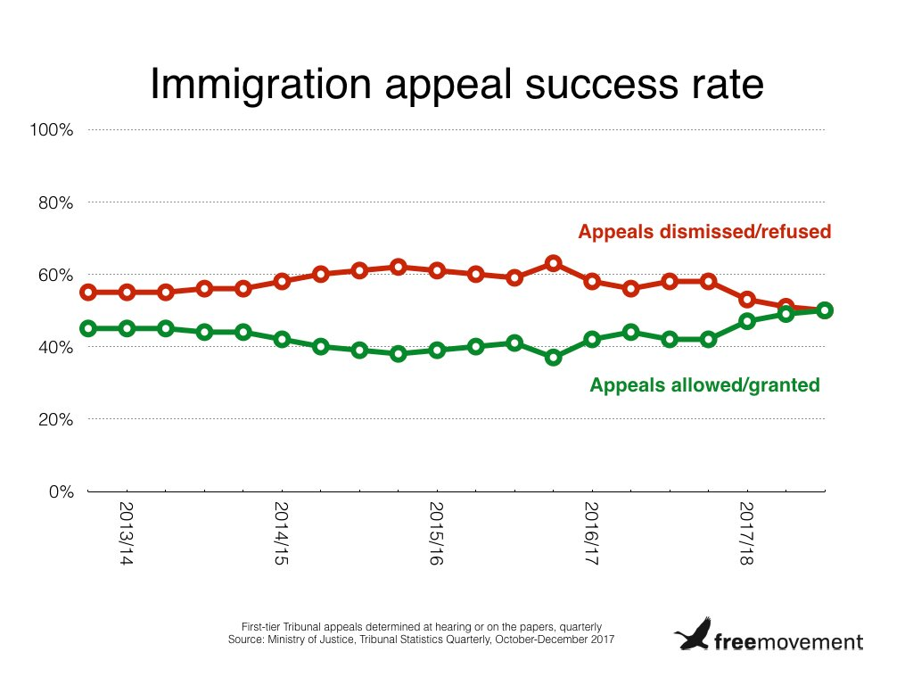 Half of all immigration appeals now succeed