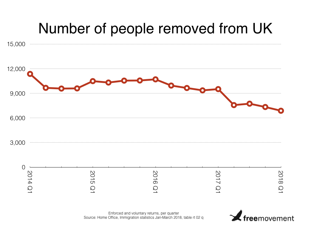 Number of migrants removed from UK continues to decline