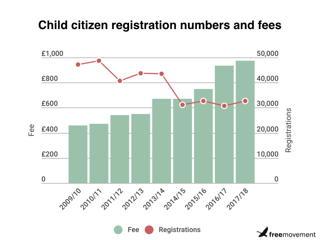 Home Office makes almost £100 million from children registering as British citizens