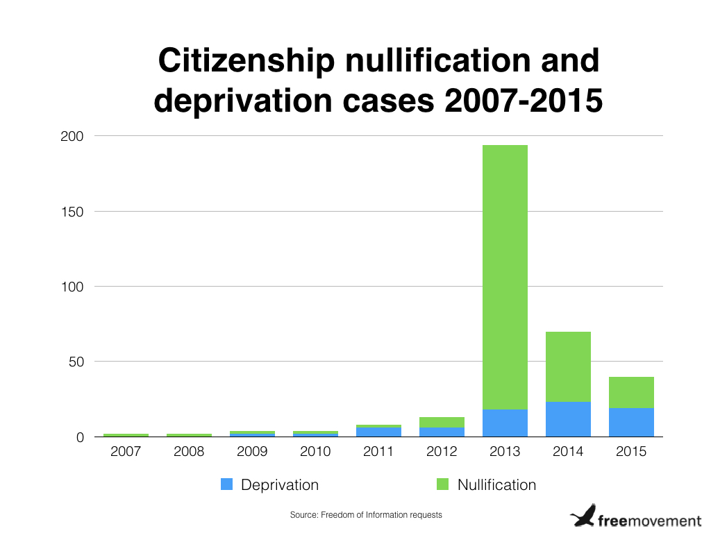 Home Office unlawfully nullifies British citizenship in hundreds of cases
