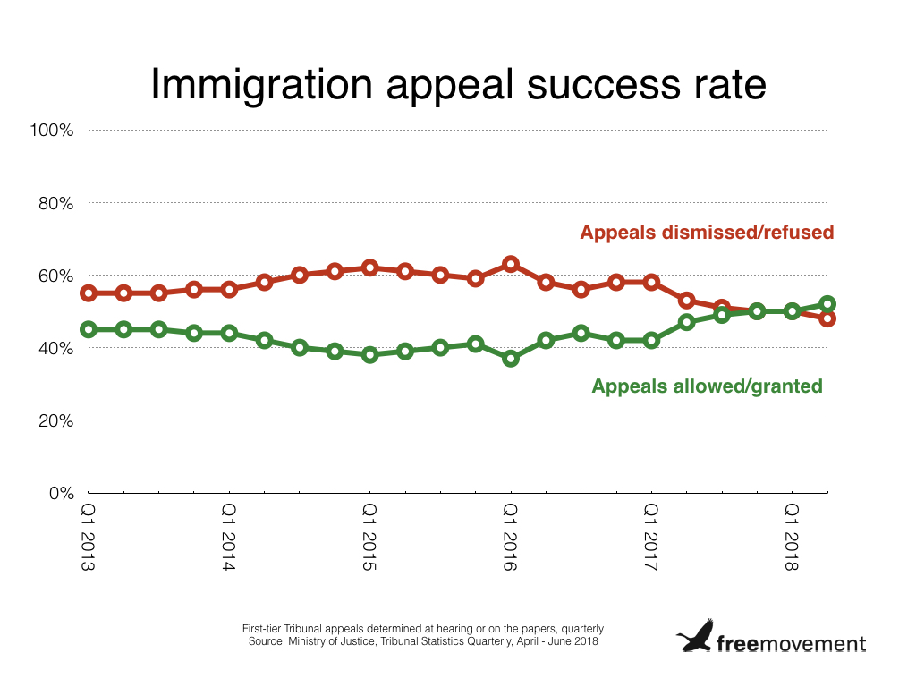 Latest immigration stats: Home Office now loses most appeals - Free ...
