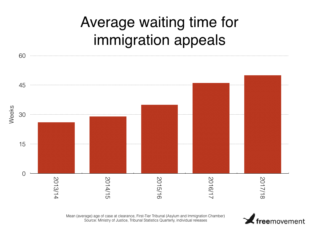Home Office reviewing decisions in all immigration appeals over 20 weeks old