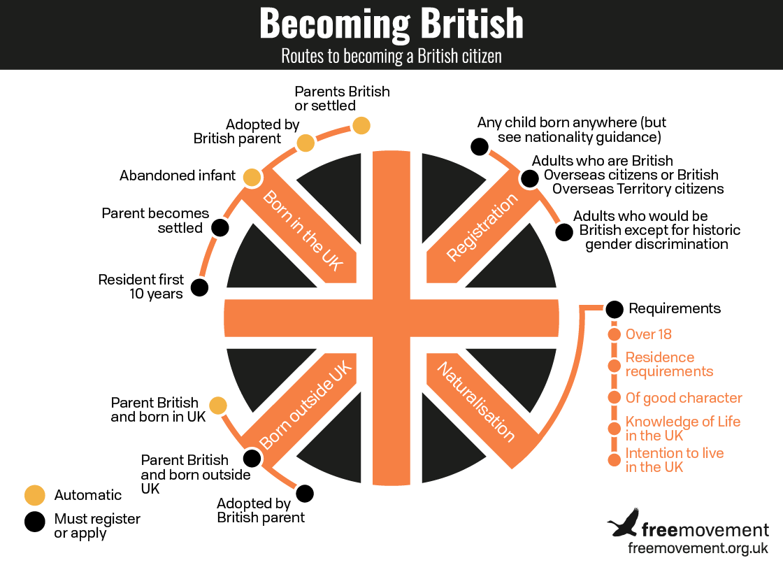 British by descent: when the child of a British citizen is not themselves British