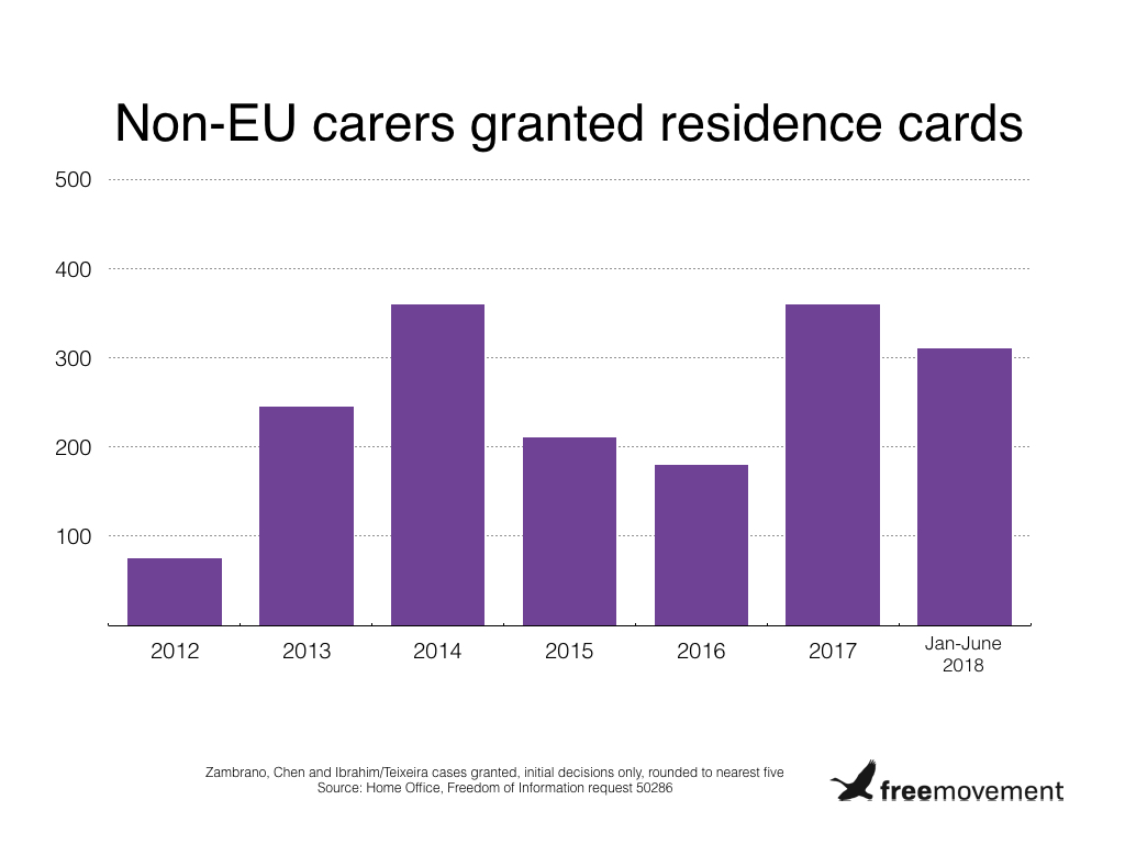 Only 1,700 people recognised by Home Office as Zambrano carers since 2012