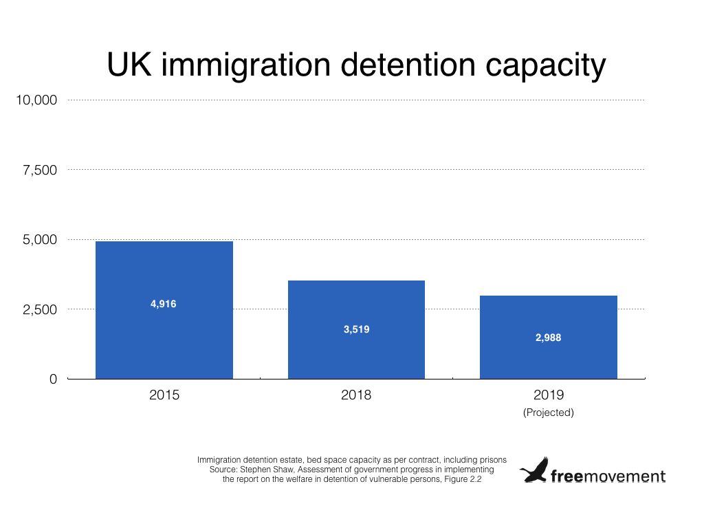 Campsfield House and the future of immigration detention