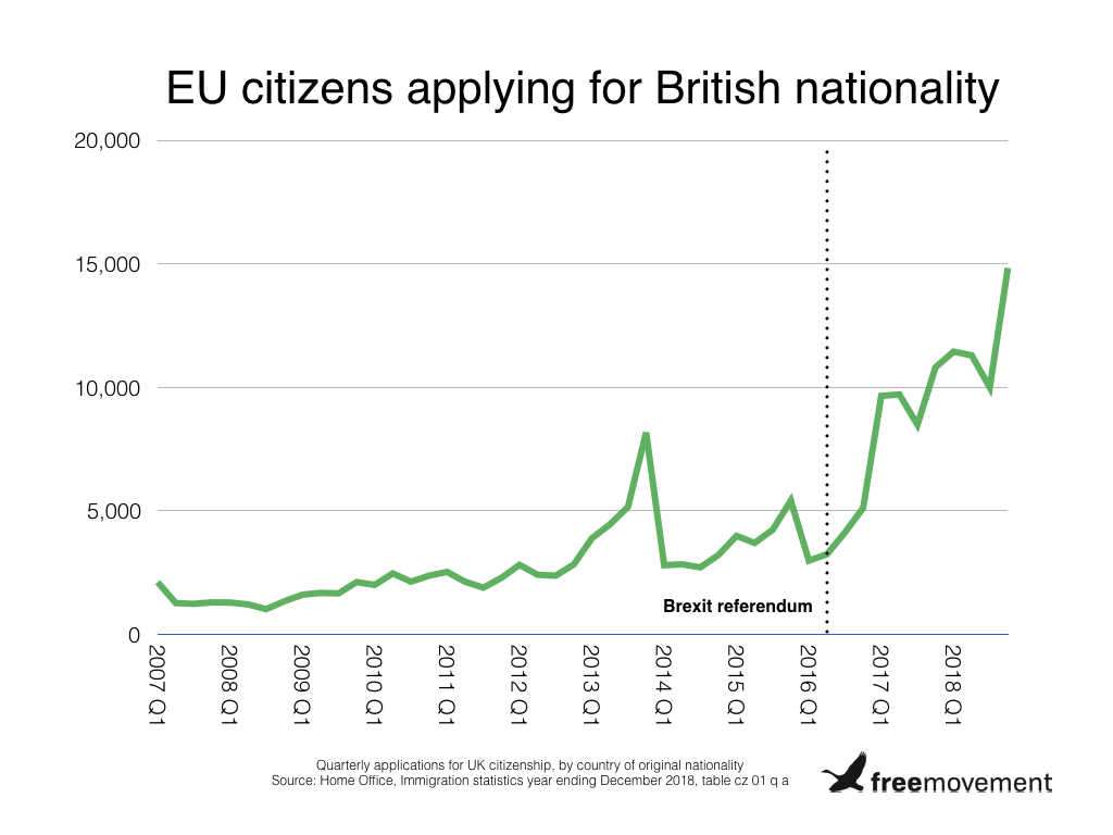 Record numbers of EU citizens are applying to become British