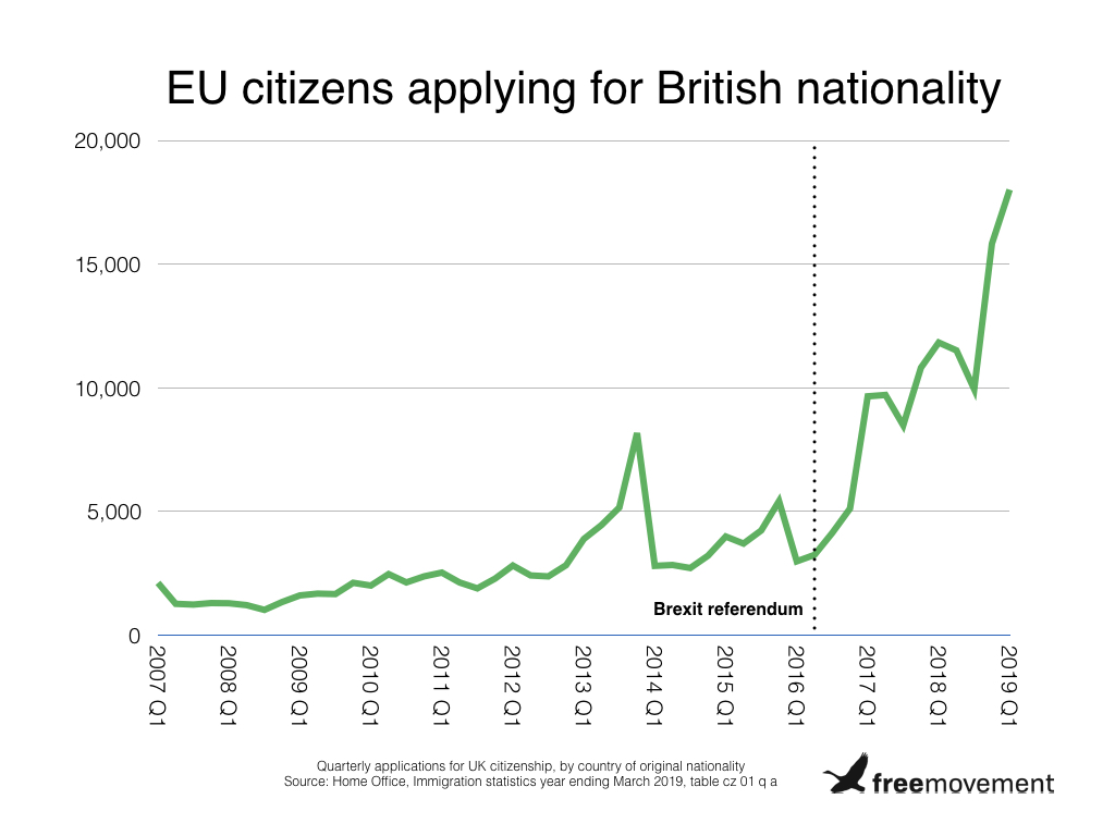 200 Europeans a day applying for British citizenship amid Brexit fears