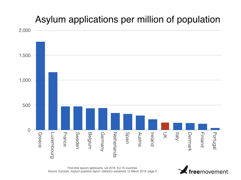 Asylum applications by population.001