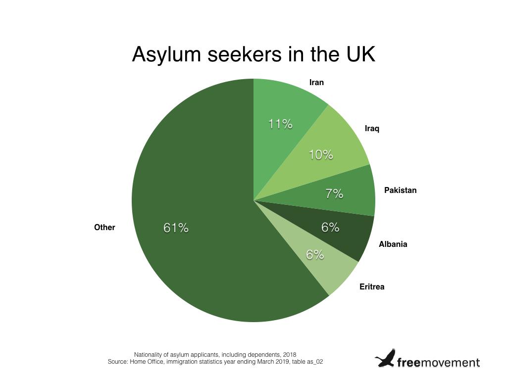 Asylum seekers pie chart.001