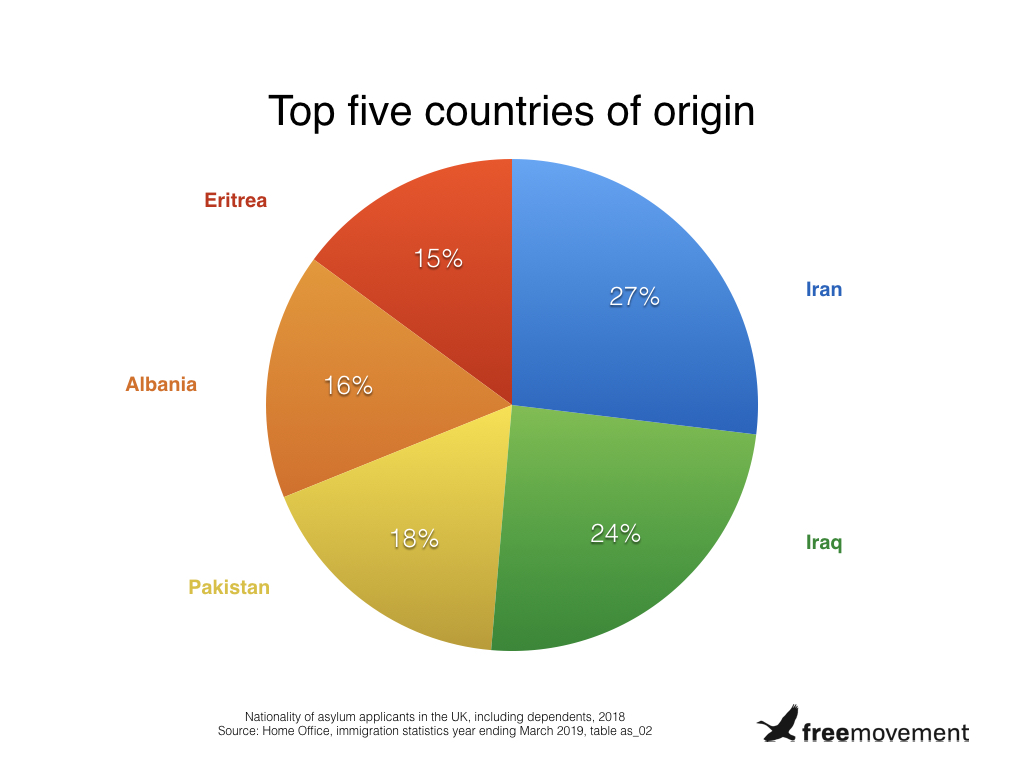 Top five countries of origin.001