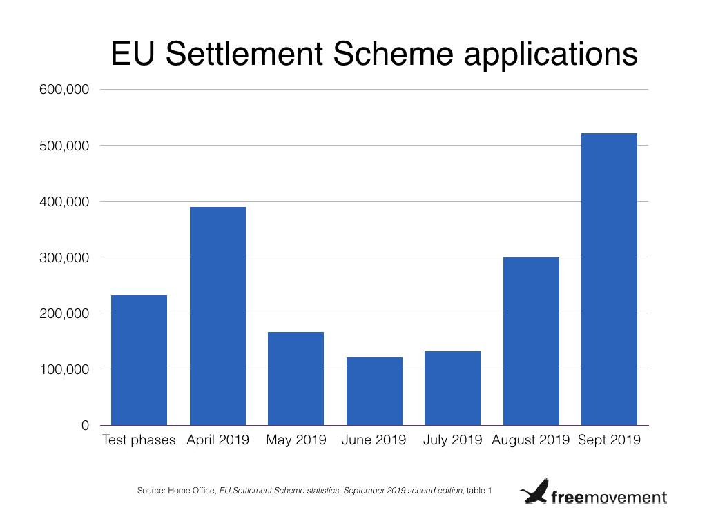 Do the EU Settlement Scheme statistics add up?