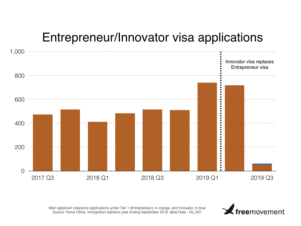 Innovator visa continues to impress with a whopping 14 applications in six months