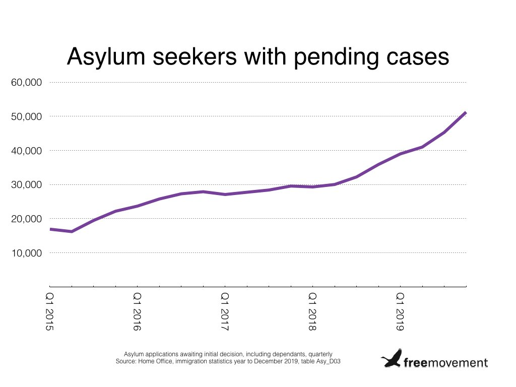Asylum backlog continues to rise