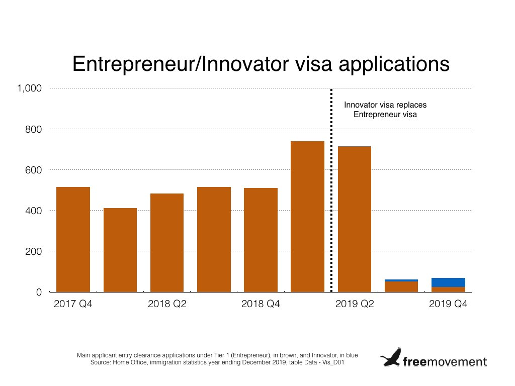 Home Office brags about success of entrepreneur visa it abolished a year ago