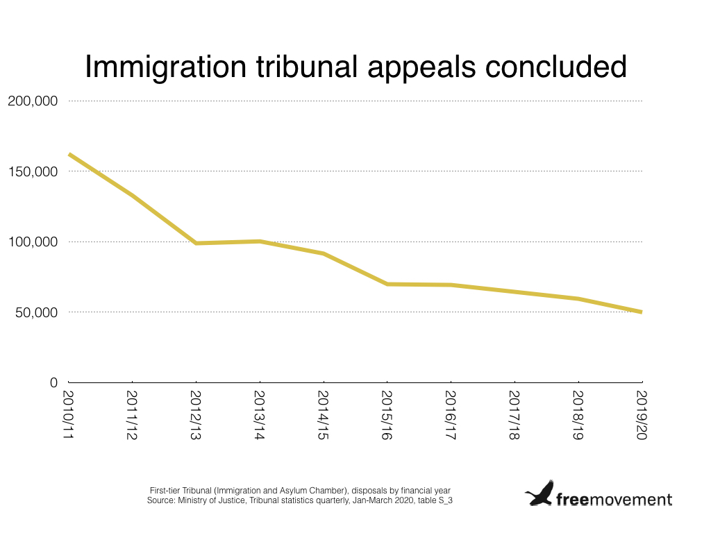 Fewer immigration appeals than ever