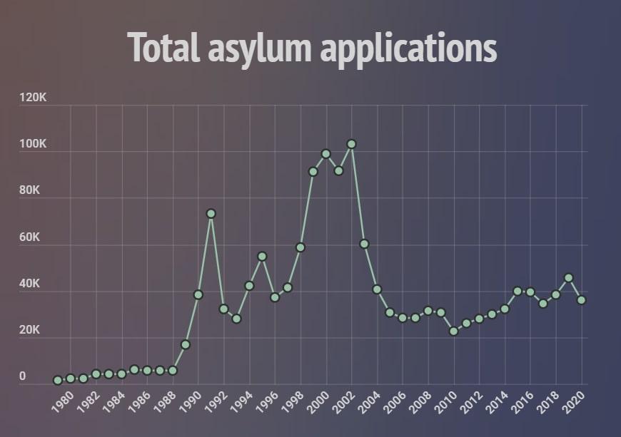 Refugee Week: asylum in the UK, by numbers