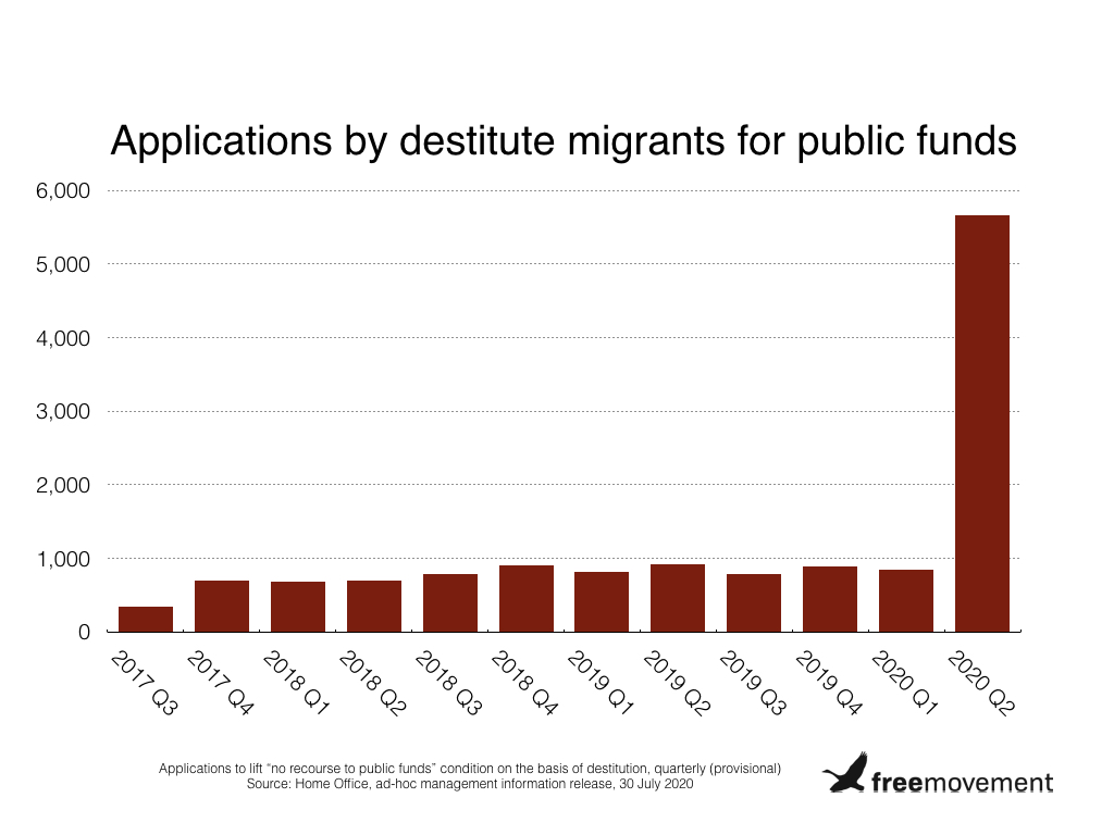 Huge increase in no recourse to public funds applications